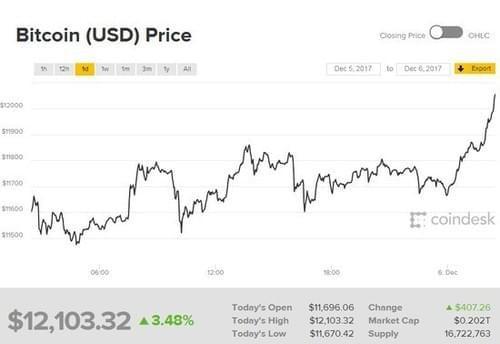 比特币单价破12000美元 市值突破2千亿