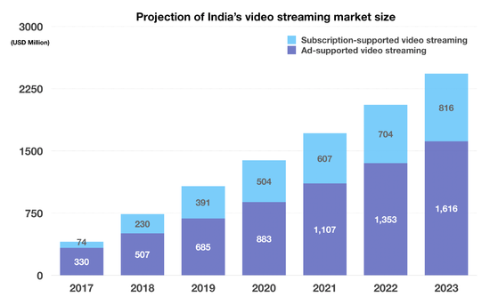 印度流媒体市场潜力惊人 亚马逊Netflix死磕抢先机