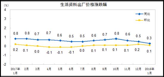 2018年1月份工业生产者出厂价格同比上涨4.3%