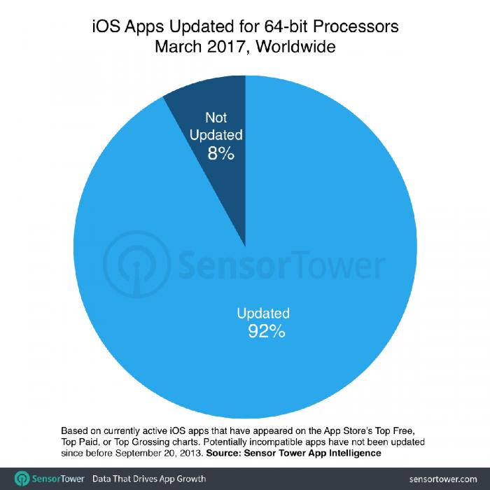 iOS 11抛弃32位软件 近20万APP集体悲催的照片 - 2