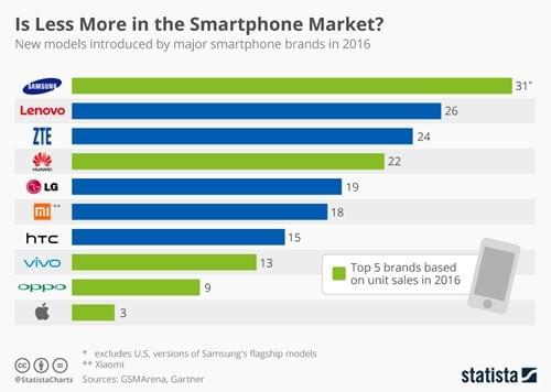 苹果iPhone告诉你:其实机型越少日子过得越好