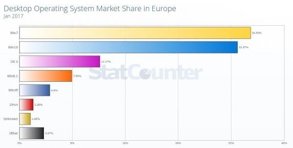 Windows 10欧洲市占率很快成超过Windows 7的照片