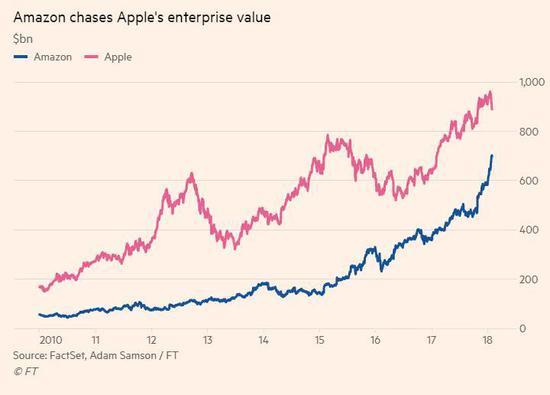 市值差距缩小到2000亿美元,亚马逊能追上苹果吗