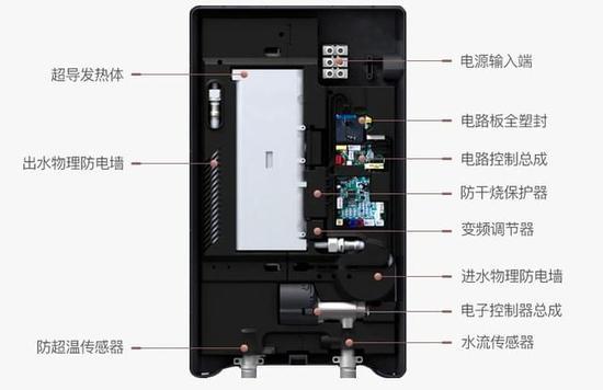 燃气热水器的内部构造
