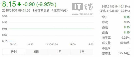 乐视网连续六个跌停,股价已经跌到8.15元