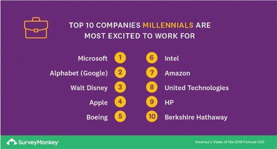 美国千禧一代最希望效力的公司:微软第一