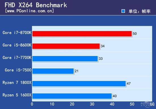 i7-8700K/i5-8600K首发评测:Intel觉醒 核变6核