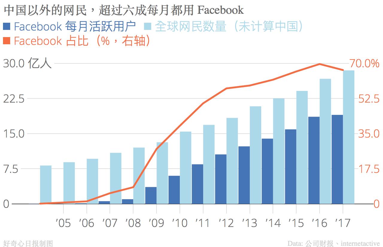 世界最大几家互联网公司都是怎么用数字说故事的