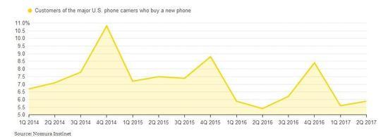 AT&T升级新机用户量大降?iPhone 8销售状况不乐观?