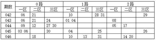 [码上飞]双色球18047期012路分析:0路码15 21 33