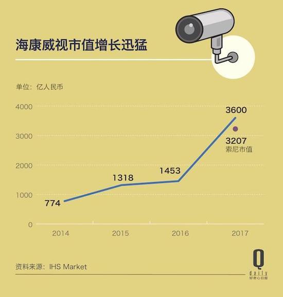 中国安装了 1.76 亿个监控摄像头,这市场还在增长