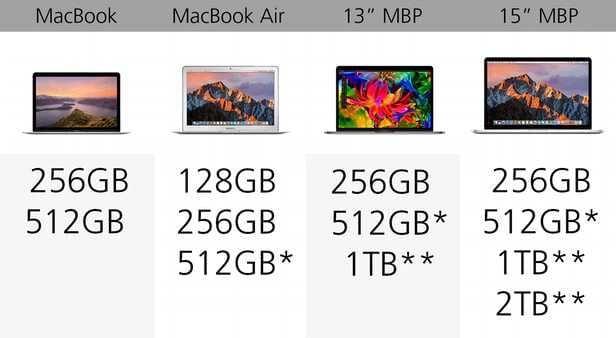 规格参数对比:苹果 MacBook 系列的对决的照片 - 14