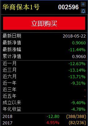 昨日大跌11% 华商保本基金刚到期就踩雷?