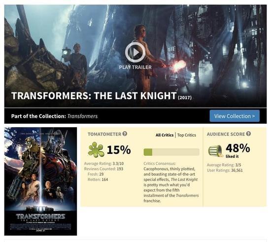 豆瓣差评毁了了电影票房?这锅影评网站可不背