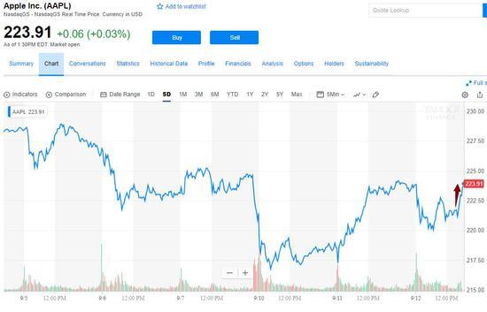 苹果新品发布会揭晓:iPhone无惊喜 股价跌超1%