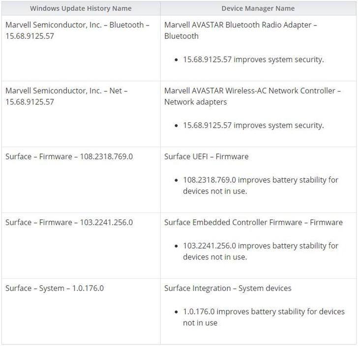 微软推送Surface Pro 4/3固件:改善续航