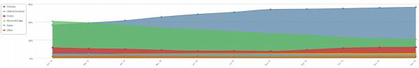 Windows 10与Edge浏览器市场份额增势显著的照片 - 3