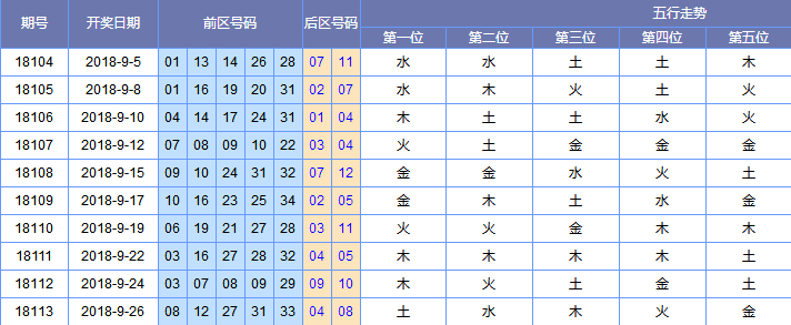 [黄河鲤鱼]大乐透18114期预测:二区看好土码出号