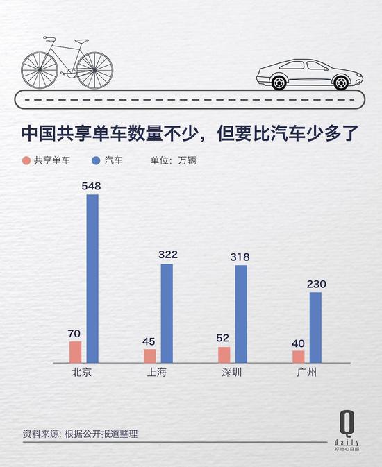 共享单车虽热,但数量在北上广深还比不上汽车
