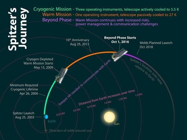 """斯皮策太空望远镜开启""""跨越""""阶段任务的照片 - 1"""