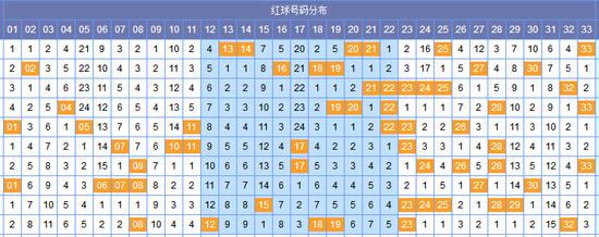 [郝枫]双色球18040期分区预测:蓝球单挑11