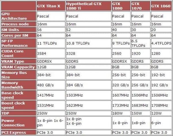 小型Titan X!NV新旗舰GTX 1080 Ti规格泄露的照片 - 2