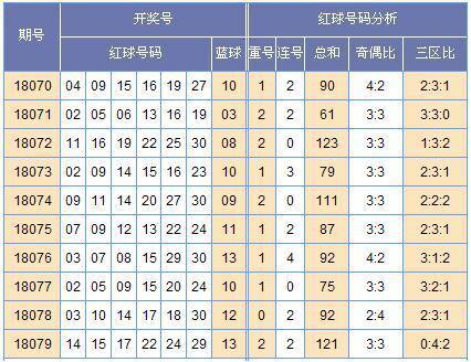 [黄小仙]双色球18080期走势预测:散码分布最佳