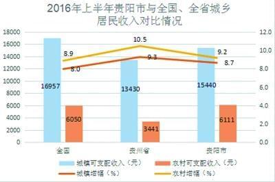城乡居民人均收入比_2020年城乡居民收入比