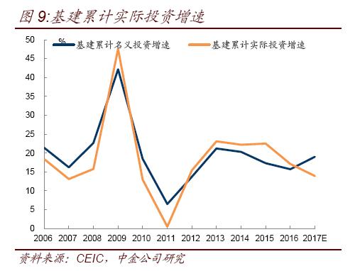 中金:23省固定投资规模超45万亿 释放何种信号?