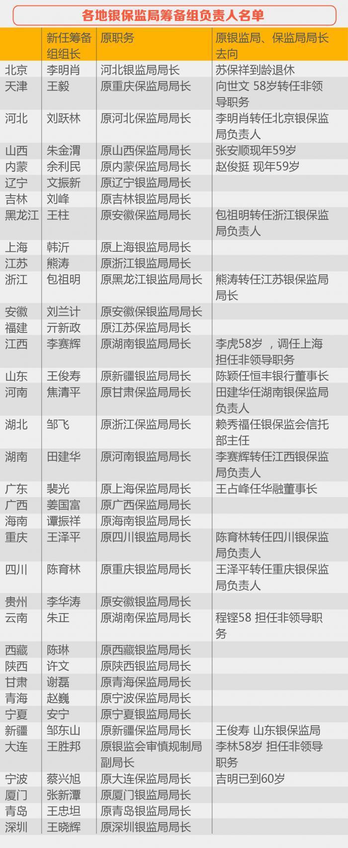 最全!银保监局整合加速:36名筹备组负责人名单