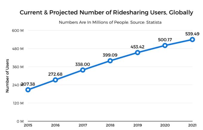 <b>四处撒钱做投资,买下全球市场支配地位,滴滴能将Uber赶出局吗?</b>
