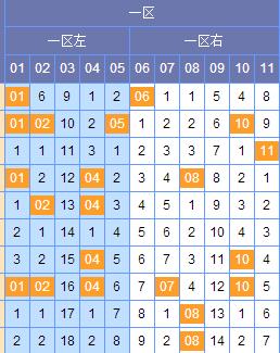 [谢尚全]双色球045期区间分析:二区参考1 2路