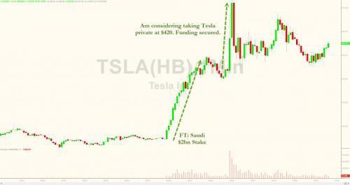 沙特主权基金20亿持股特斯拉 马斯克考虑私有化