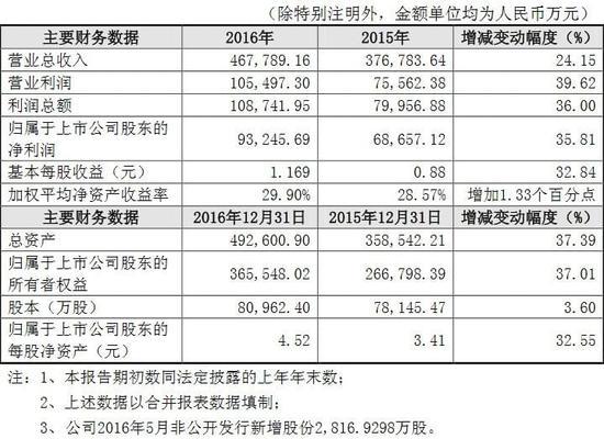 济川药业2016年业绩快报发布 年度净利润增长35.81%