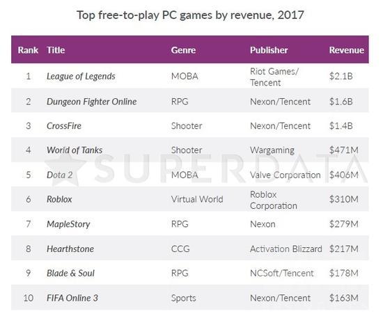 2017游戏市场收入规模报告公布 OW位居收费游戏第二位
