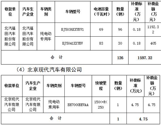北京市第三批地补名单发布 5家企业分5.7亿补助资金