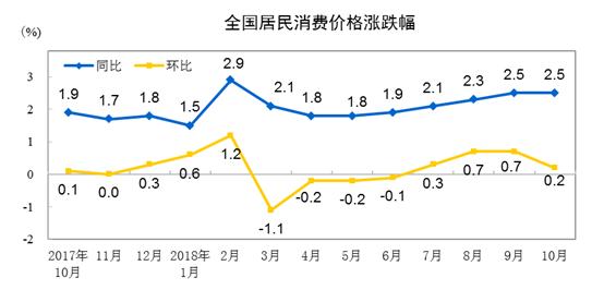 2018年10月份住民消耗代价同比下跌2.5%