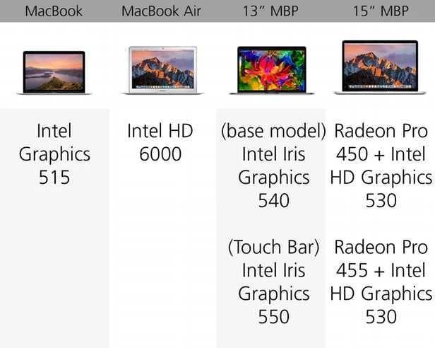 规格参数对比:苹果 MacBook 系列的对决的照片 - 12