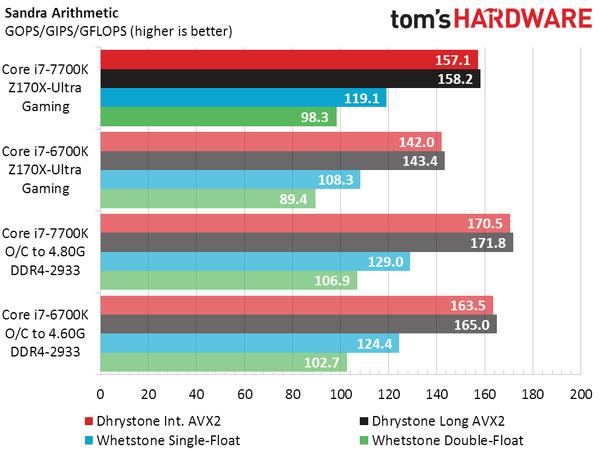 英特尔新Core i7-7700K实测:比上代略强 超频发热大的照片 - 8