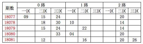[龙天]双色球18082期分析:质数胆码13 17 23