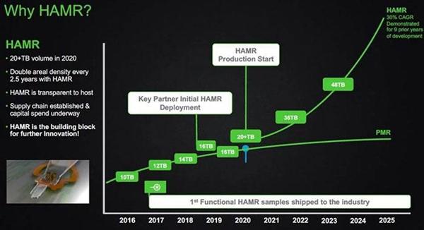 希捷公布机械硬盘容量路线图:100TB都不是事儿