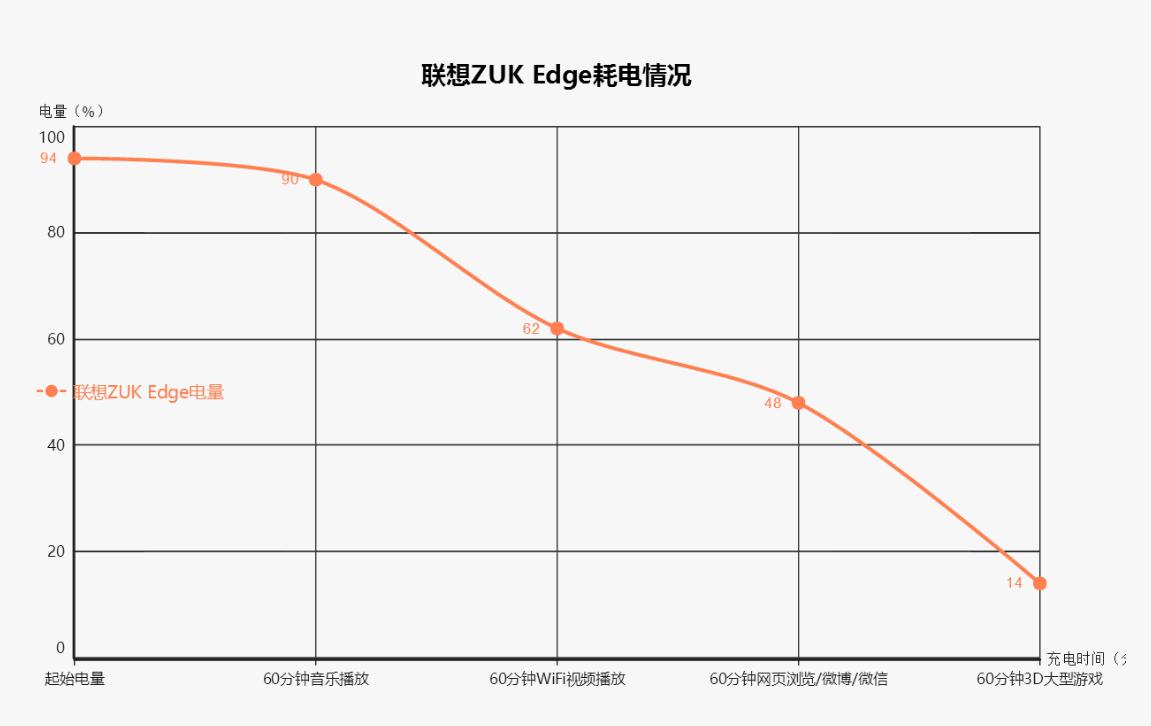 舒适手感+超高屏占比:联想ZUK Edge详细评测的照片 - 35