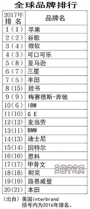 全球品牌价值榜:苹果位居榜首 中企最高是华为