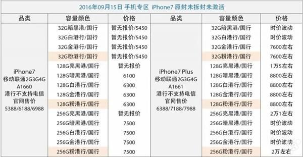 iPhone 7首批黄牛价曝光 亮黑色高达1.5万的照片 - 2
