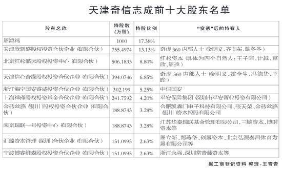 """奇虎360私有化""""献金""""底牌曝光 共37位金主"""
