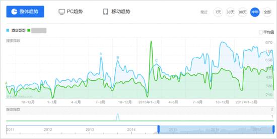 """酒店哥哥网的""""酒店销售助手""""APP已经覆盖80%的会务销售"""