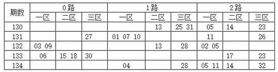 [码上飞]双色球17135期分析:2路码08 20 29