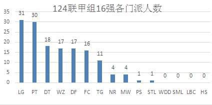 梦幻西游124届服战数据统计:大唐首次挤进前三