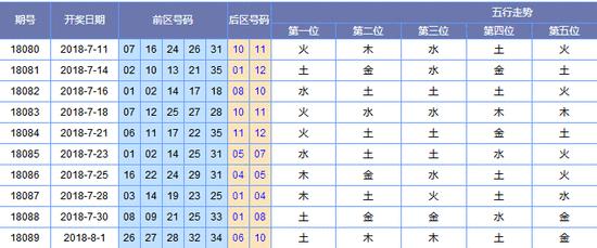 [黄河鲤鱼]大乐透18090期预测:前区精选五码