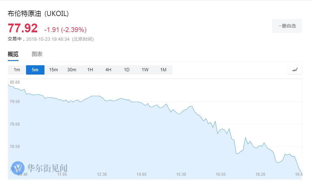 美股大幅低开纳指大跌近2% 中概股盘初大跌